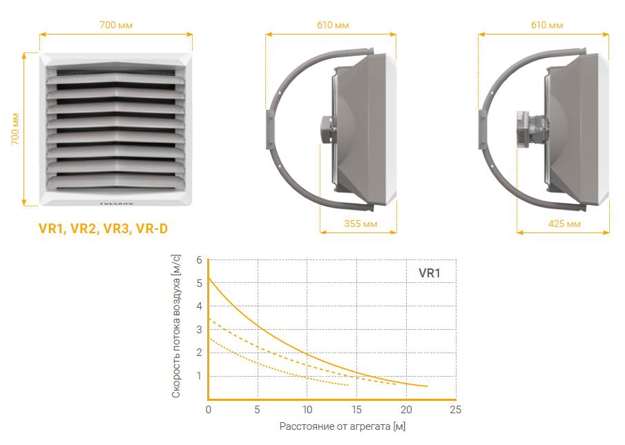 Габаритные размеры Volcano VR1 и характеристики струи